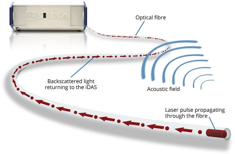 What Is Distributed Sensing Fibre Optic Monitoring System